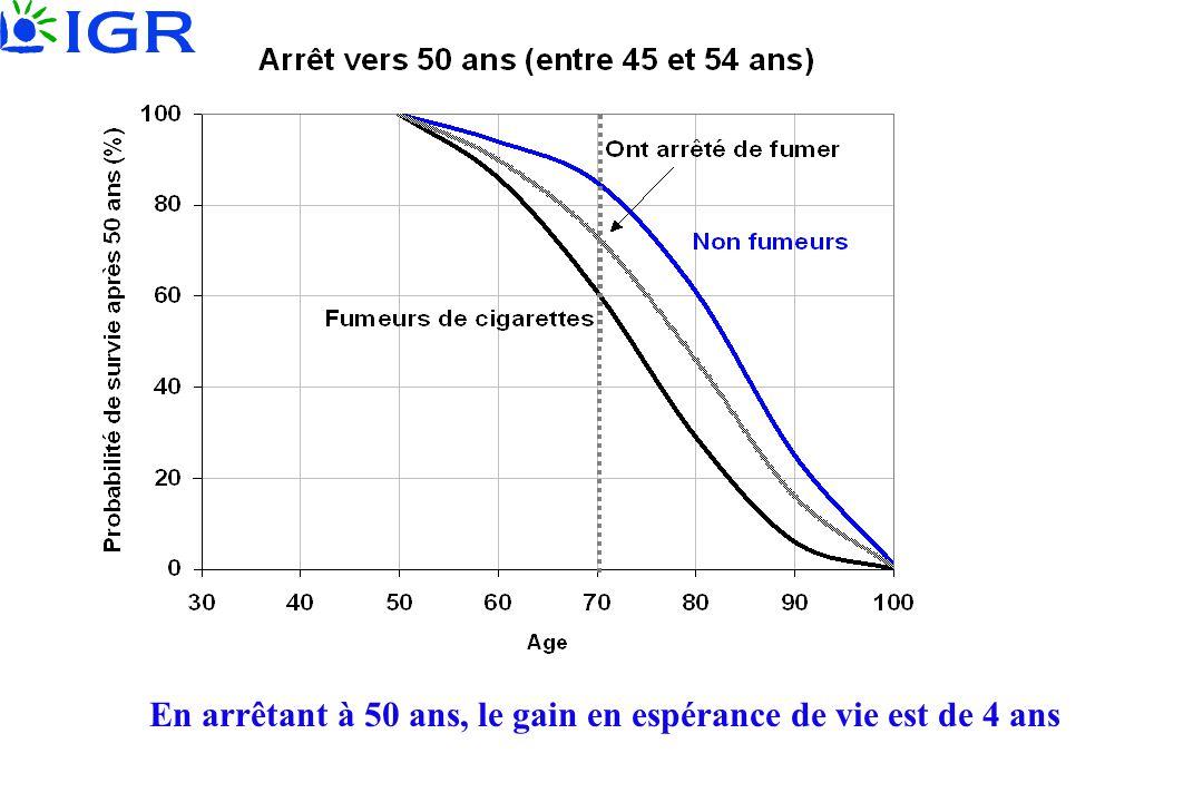 En arrêtant à 50 ans, le gain en espérance de vie est de 4 ans