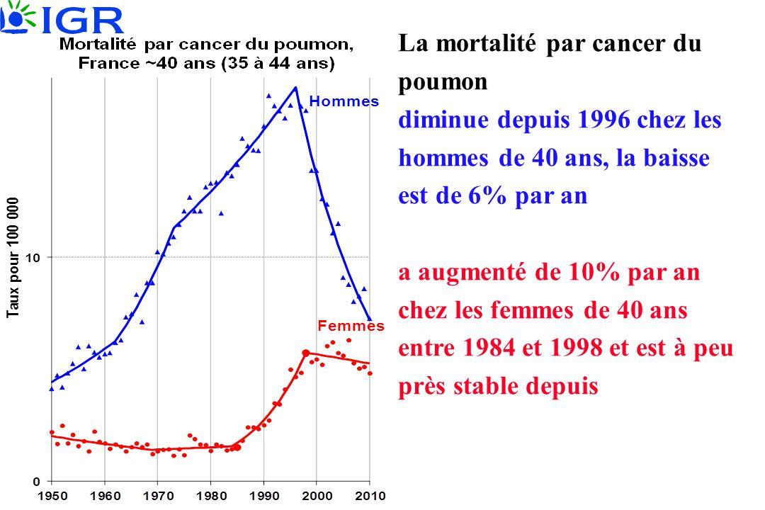 La mortalité par cancer du poumon diminue depuis 1996 chez les hommes de 40 ans, la baisse est de 6% par an a augmenté de 10% par an chez les femmes d