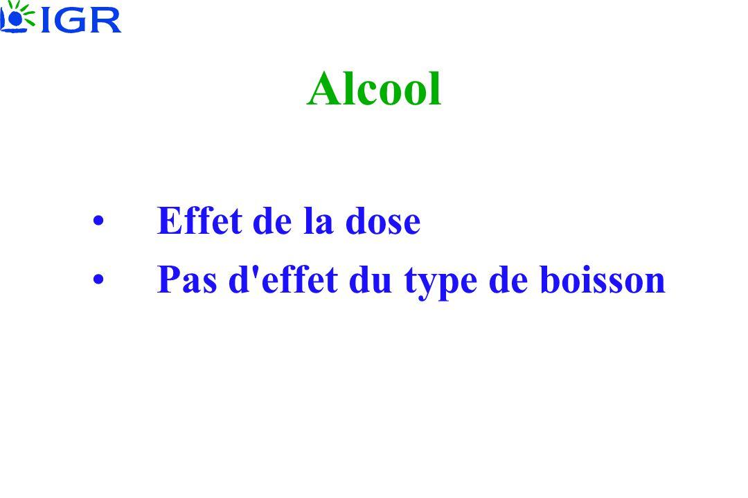 Alcool •Effet de la dose •Pas d'effet du type de boisson