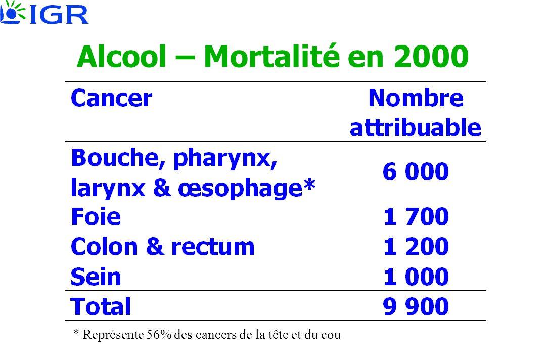 Alcool – Mortalité en 2000 * Représente 56% des cancers de la tête et du cou