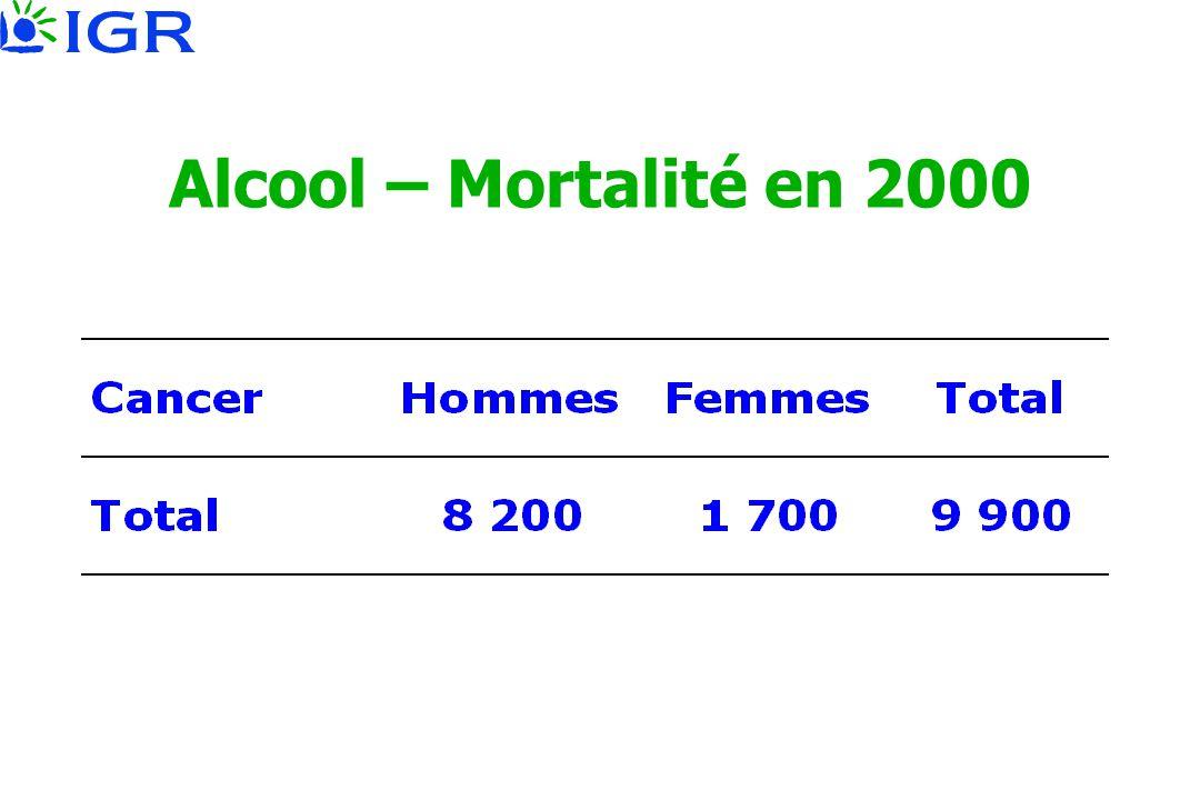Alcool – Mortalité en 2000