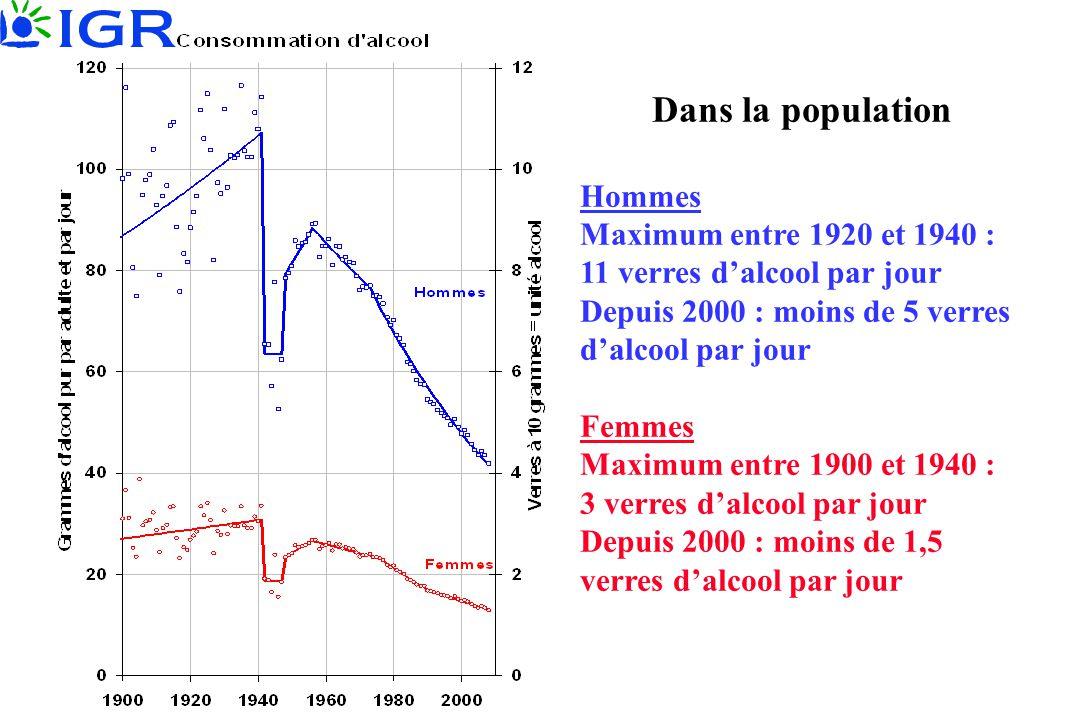 Dans la population Hommes Maximum entre 1920 et 1940 : 11 verres d'alcool par jour Depuis 2000 : moins de 5 verres d'alcool par jour Femmes Maximum en