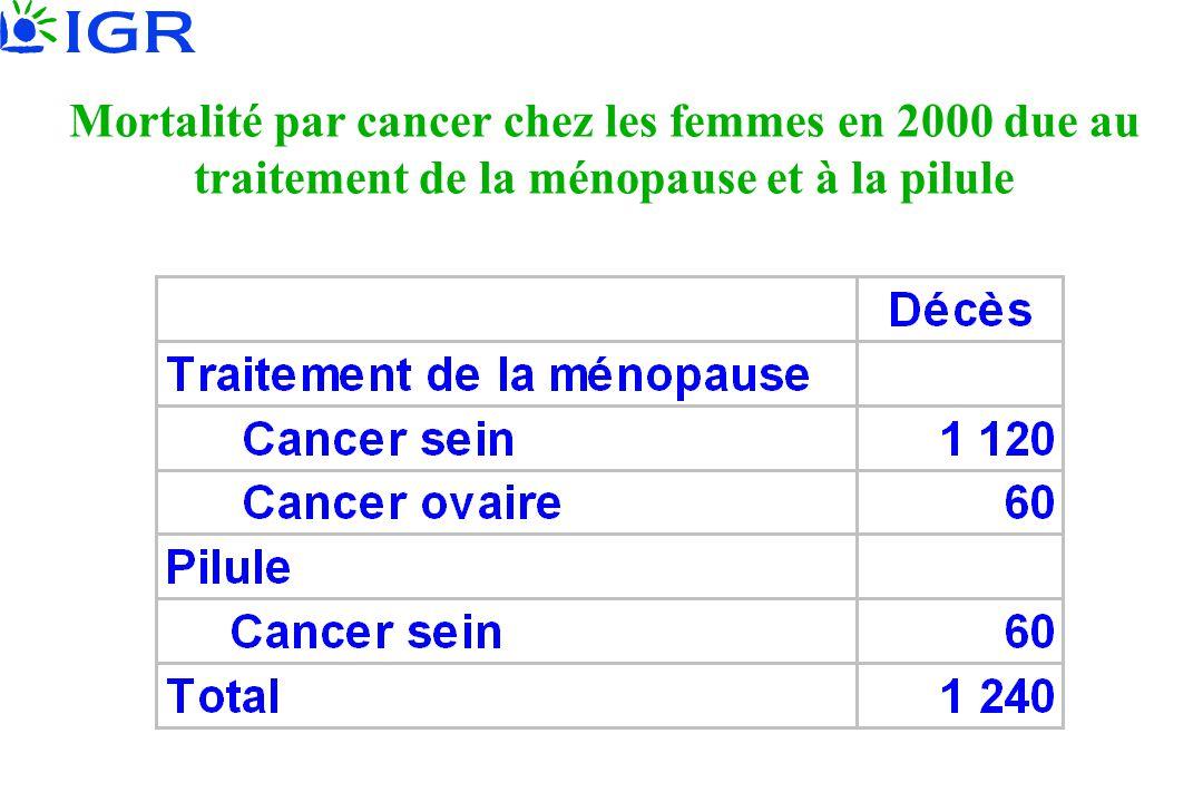 Mortalité par cancer chez les femmes en 2000 due au traitement de la ménopause et à la pilule