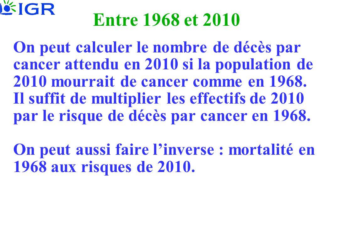 On peut calculer le nombre de décès par cancer attendu en 2010 si la population de 2010 mourrait de cancer comme en 1968. Il suffit de multiplier les