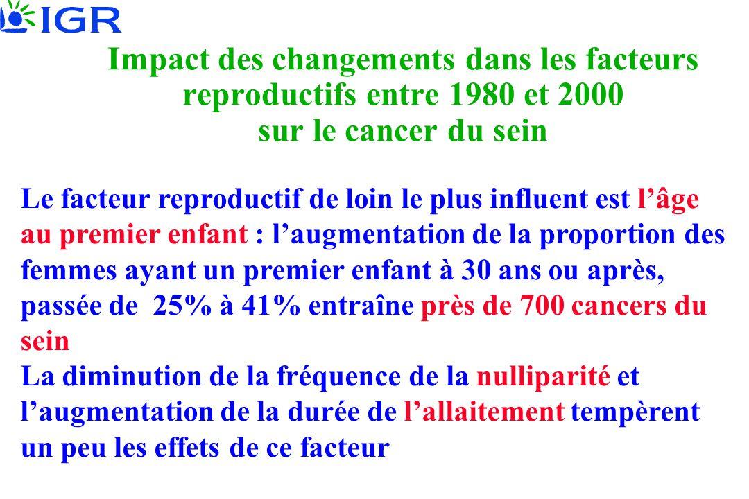 Impact des changements dans les facteurs reproductifs entre 1980 et 2000 sur le cancer du sein Le facteur reproductif de loin le plus influent est l'â