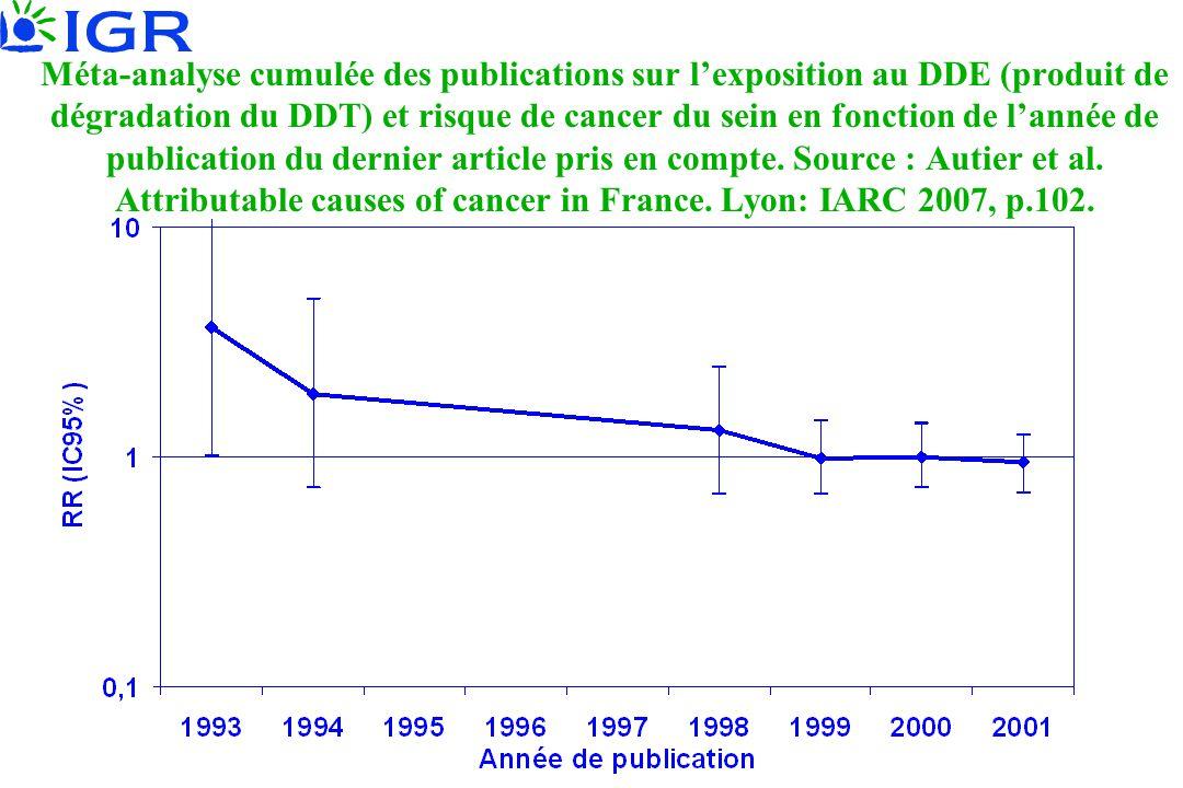 Méta-analyse cumulée des publications sur l'exposition au DDE (produit de dégradation du DDT) et risque de cancer du sein en fonction de l'année de pu