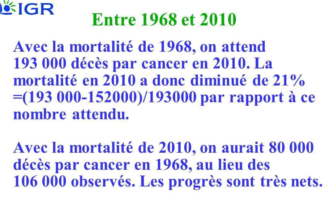 Avec la mortalité de 1968, on attend 193 000 décès par cancer en 2010. La mortalité en 2010 a donc diminué de 21% =(193 000-152000)/193000 par rapport