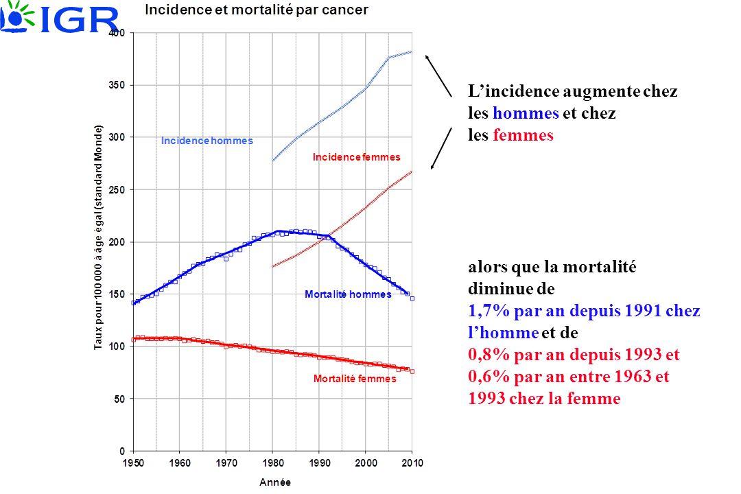 L'incidence augmente chez les hommes et chez les femmes alors que la mortalité diminue de 1,7% par an depuis 1991 chez l'homme et de 0,8% par an depui