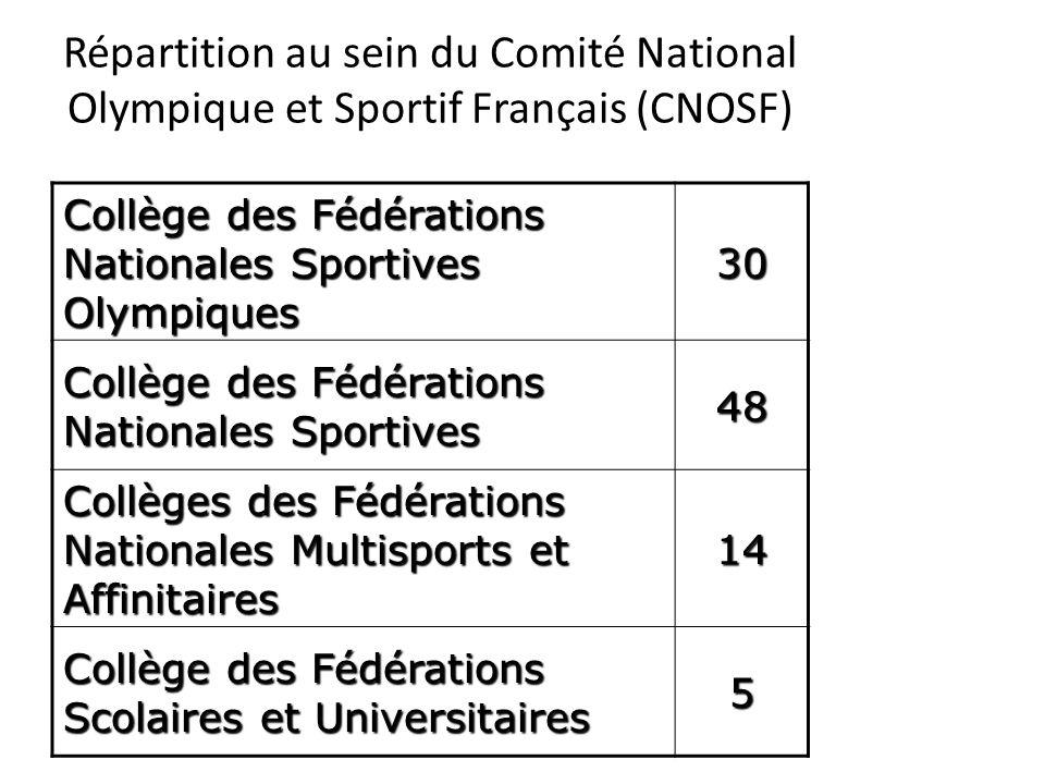 Répartition au sein du Comité National Olympique et Sportif Français (CNOSF) Collège des Fédérations Nationales Sportives Olympiques 30 Collège des Fé