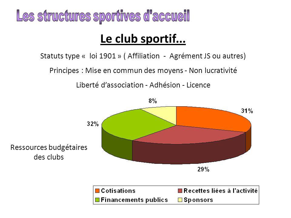 Le club sportif... Statuts type « loi 1901 » ( Affiliation - Agrément JS ou autres) Principes : Mise en commun des moyens - Non lucrativité Liberté d'