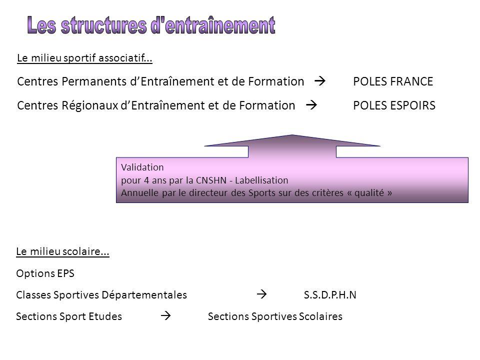 Le milieu sportif associatif... Centres Permanents d'Entraînement et de Formation  POLES FRANCE Centres Régionaux d'Entraînement et de Formation  PO