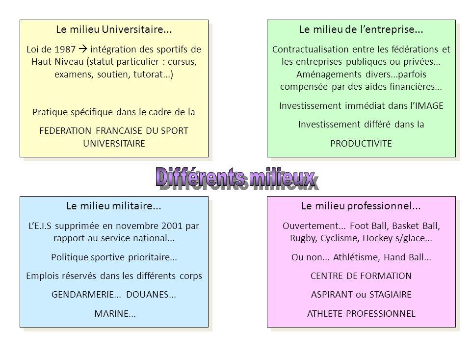 Le milieu Universitaire... Loi de 1987  intégration des sportifs de Haut Niveau (statut particulier : cursus, examens, soutien, tutorat...) Pratique