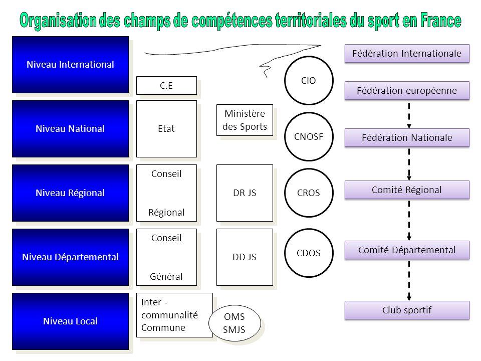 Niveau International Niveau National Niveau Régional Niveau Départemental Niveau Local C.E Etat Conseil Régional Conseil Régional Conseil Général Cons