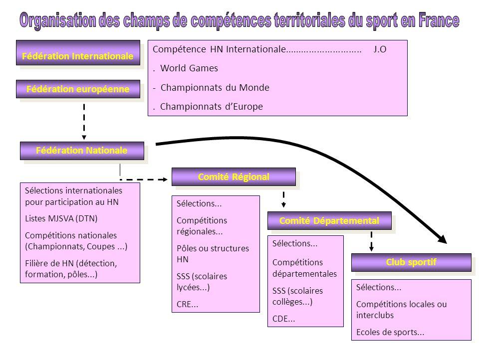 Fédération Internationale Fédération Nationale Comité Régional Comité Départemental Club sportif Fédération européenne Compétence HN Internationale...