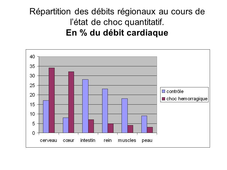 Répartition des débits régionaux au cours de l'état de choc quantitatif. En % du débit cardiaque