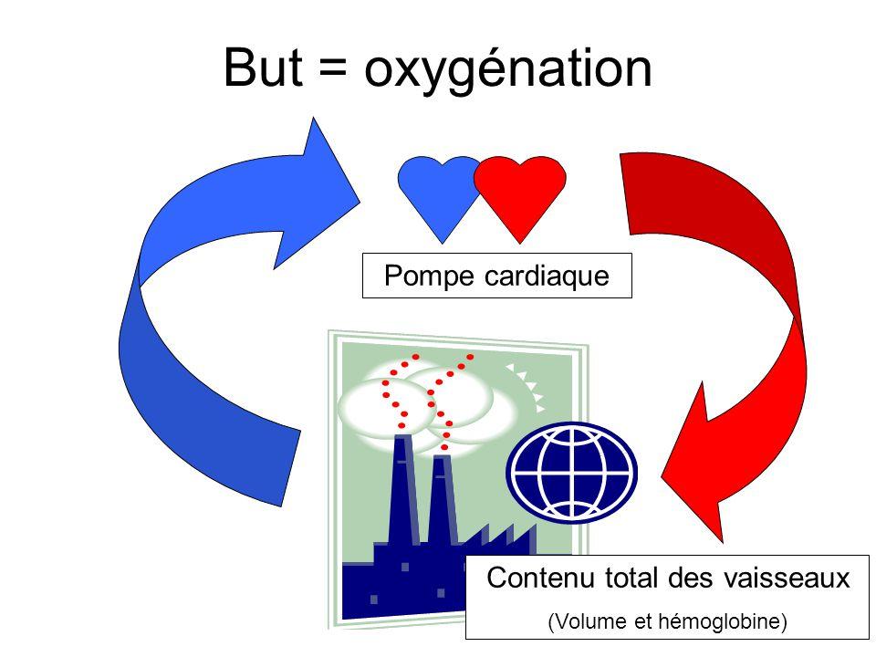 But = oxygénation Pompe cardiaque Contenu total des vaisseaux (Volume et hémoglobine)