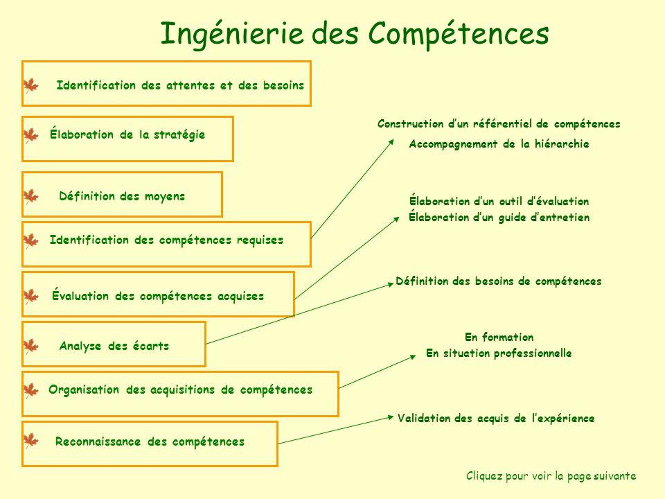 CONSULTANTE Ingénierie des compétences et Formation Pascale CHARMEIL 17, rue Marie Olympe Aubry 78990 ELANCOURT  01.30.69.05.18  06.70.55.44.72  pascale.charmeil@voila.fr pascale.charmeil@voila.fr INGENIERIE DES COMPETENCES INGENIERIE DE LA FORMATION COACHING ANIMATION DE FORMATION Cliquez pour voir la page suivante