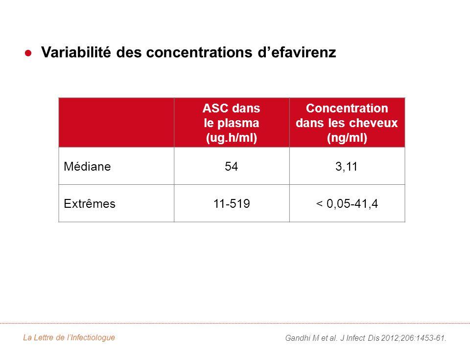●Variabilité des concentrations d'efavirenz La Lettre de l'Infectiologue Gandhi M et al.