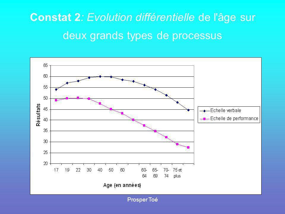 Prosper Toé Constat 2: Evolution différentielle de l'âge sur deux grands types de processus
