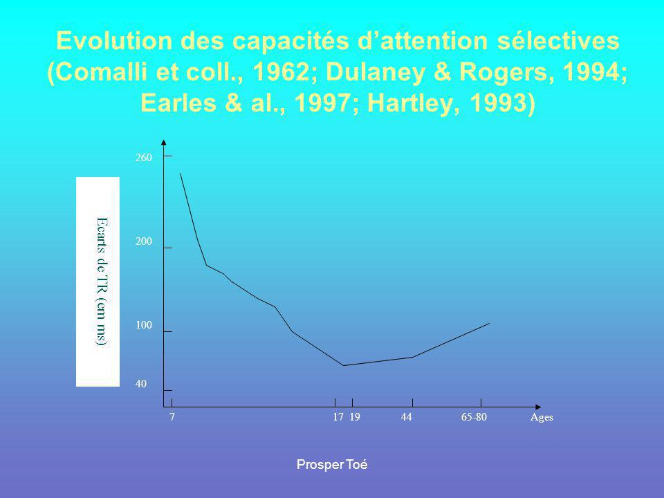 Prosper Toé Evolution des capacités d'attention sélectives (Comalli et coll., 1962; Dulaney & Rogers, 1994; Earles & al., 1997; Hartley, 1993) 260 200 100 40 717 194465-80Ages Ecarts de TR (em ms)