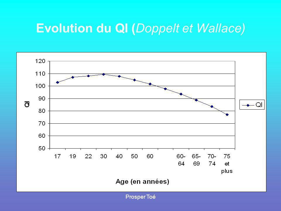 Evolution du QI (Doppelt et Wallace)