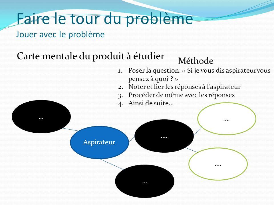 Faire le tour du problème Jouer avec le problème Carte mentale du produit à étudier Méthode 1.Poser la question: « Si je vous dis aspirateur vous pens