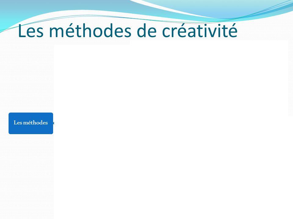 Les méthodes de créativité Les méthodesEmpiriquesBrainstorming Techniques analogiques Techniques de détour RationnellesTRIZFAST6 chapeauxCollecte d'id