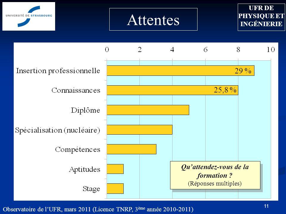 11 Attentes 29 % 25,8 % UFR DE PHYSIQUE ET INGÉNIERIE Observatoire de l'UFR, mars 2011 (Licence TNRP, 3 ème année 2010-2011) Qu'attendez-vous de la formation .