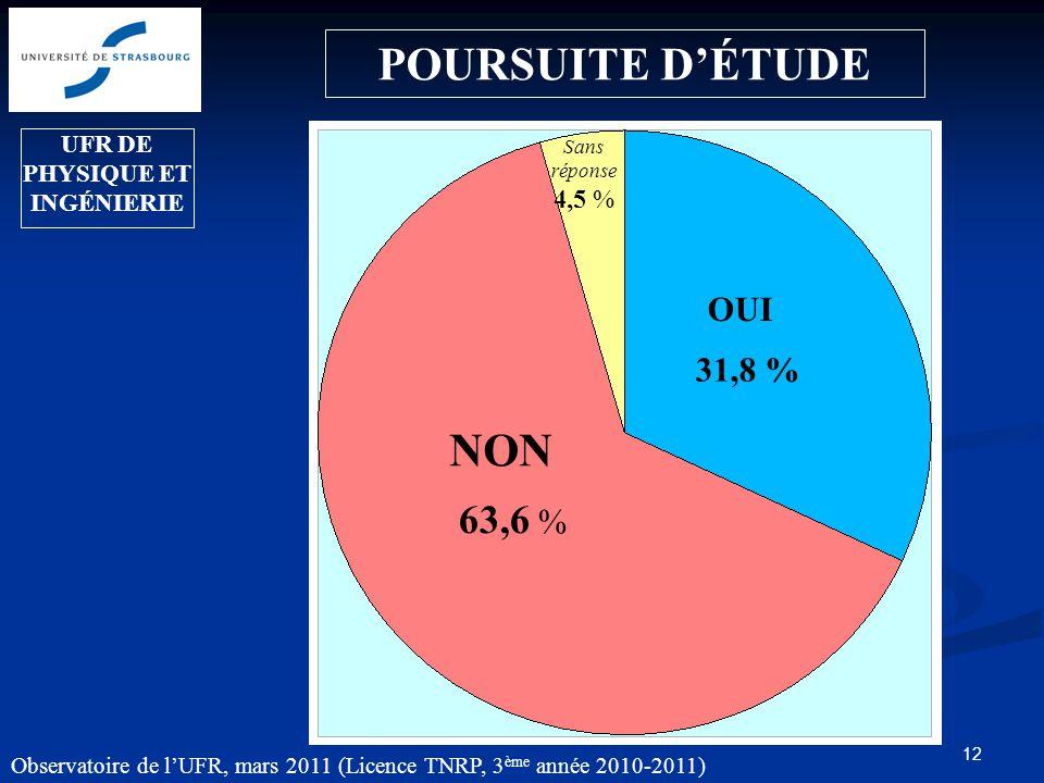 12 POURSUITE D'ÉTUDE 63,6 % Sans réponse 4,5 % OUI NON 31,8 % UFR DE PHYSIQUE ET INGÉNIERIE Observatoire de l'UFR, mars 2011 (Licence TNRP, 3 ème année 2010-2011)
