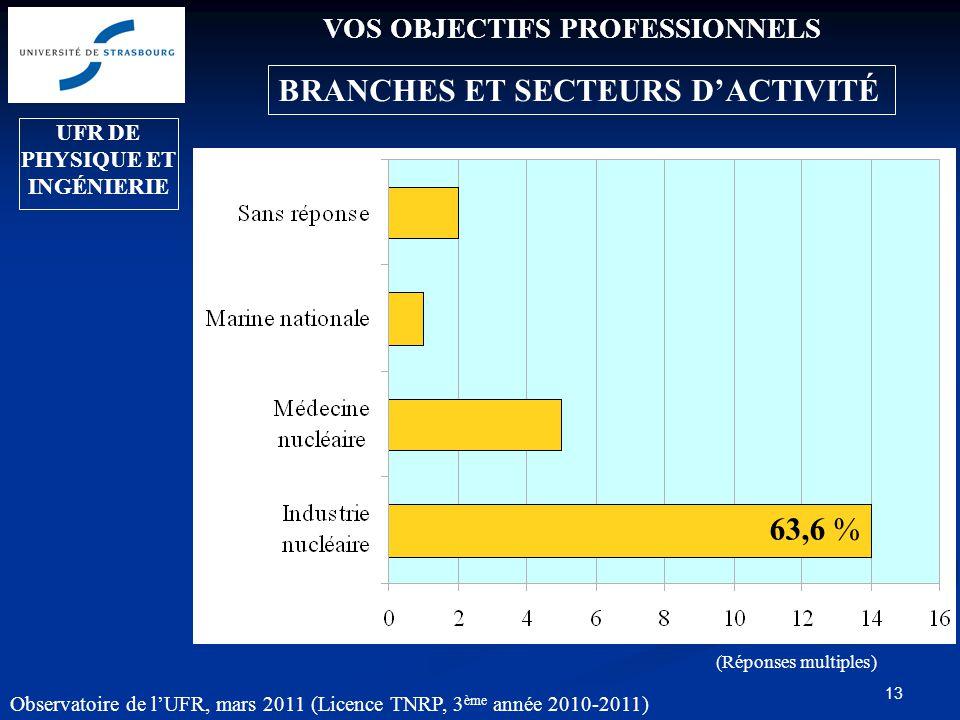 13 VOS OBJECTIFS PROFESSIONNELS BRANCHES ET SECTEURS D'ACTIVITÉ Industries: 91,7 % Observatoire de l'UFR, mars 2011 (Licence TNRP, 3 ème année 2010-2011) (Réponses multiples) UFR DE PHYSIQUE ET INGÉNIERIE 63,6 %