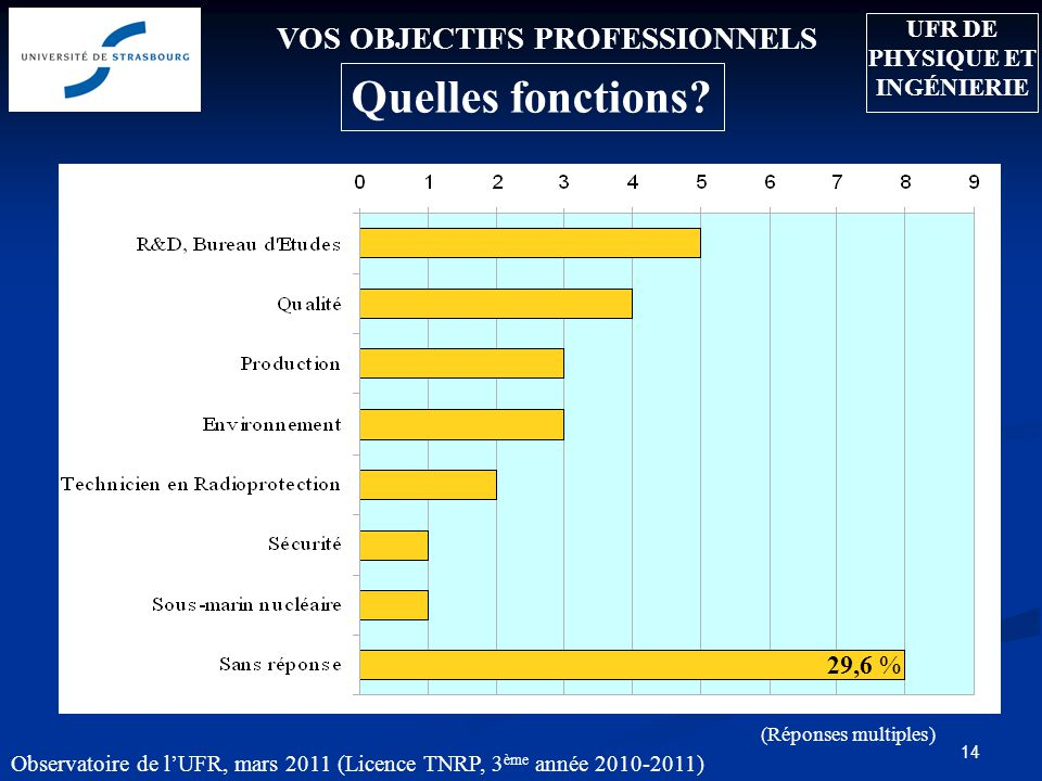 14 VOS OBJECTIFS PROFESSIONNELS Quelles fonctions.