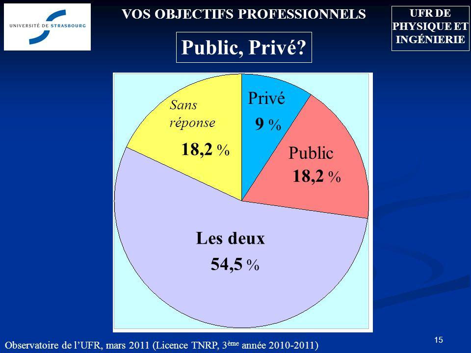 15 VOS OBJECTIFS PROFESSIONNELS Public, Privé.