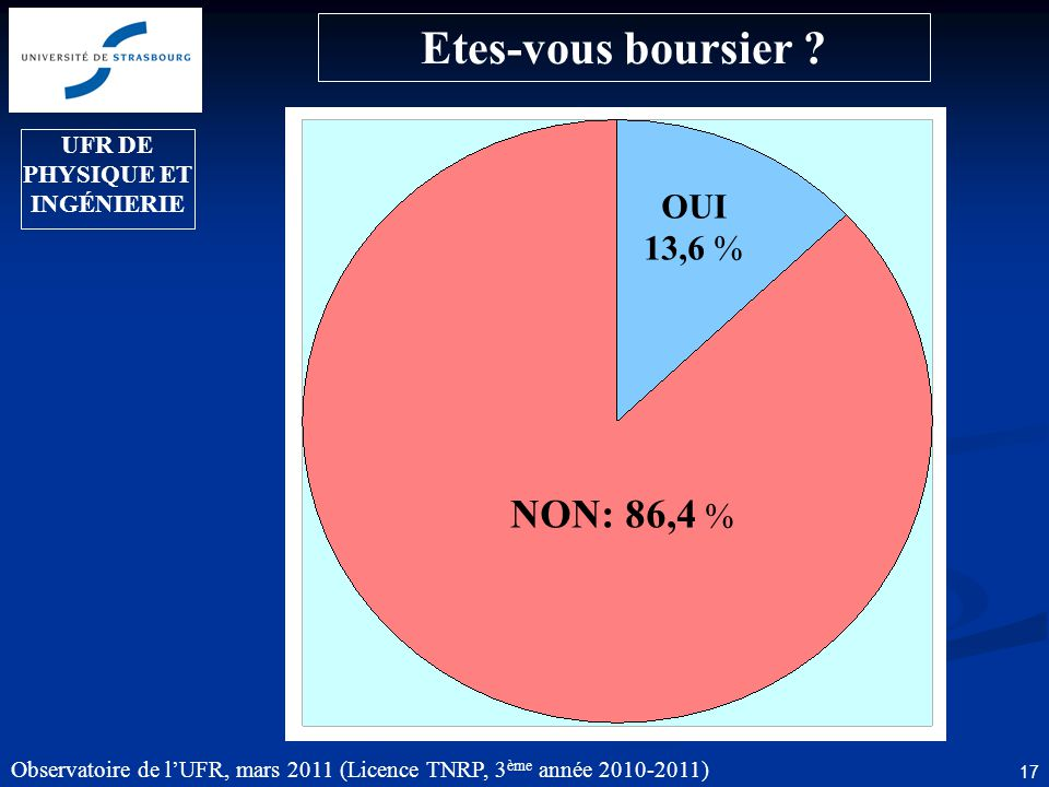 Observatoire de l'UFR, mars 2011 (Licence TNRP, 3 ème année 2010-2011) 17 Etes-vous boursier .