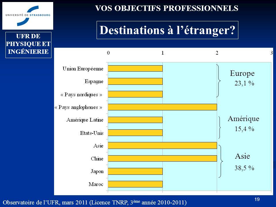 19 VOS OBJECTIFS PROFESSIONNELS Destinations à l'étranger.