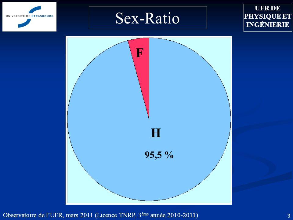 Observatoire de l'UFR, mars 2011 (Licence TNRP, 3 ème année 2010-2011) 3 95,5 % UFR DE PHYSIQUE ET INGÉNIERIE H F Sex-Ratio
