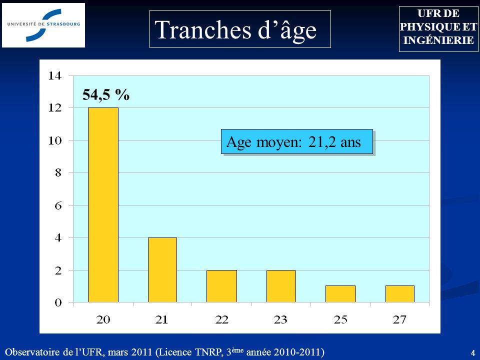 Observatoire de l'UFR, mars 2011 (Licence TNRP, 3 ème année 2010-2011) 4 Age moyen: 21,2 ans Tranches d'âge UFR DE PHYSIQUE ET INGÉNIERIE 54,5 %