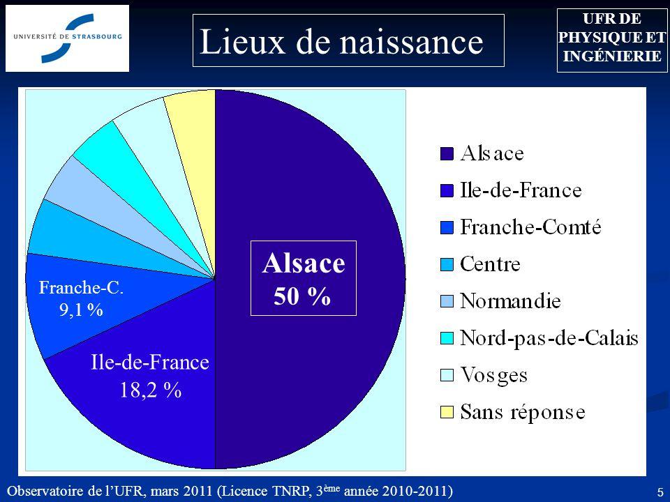 Observatoire de l'UFR, mars 2011 (Licence TNRP, 3 ème année 2010-2011) 5 Lieux de naissance Alsace 50 % UFR DE PHYSIQUE ET INGÉNIERIE Ile-de-France 18,2 % Franche-C.