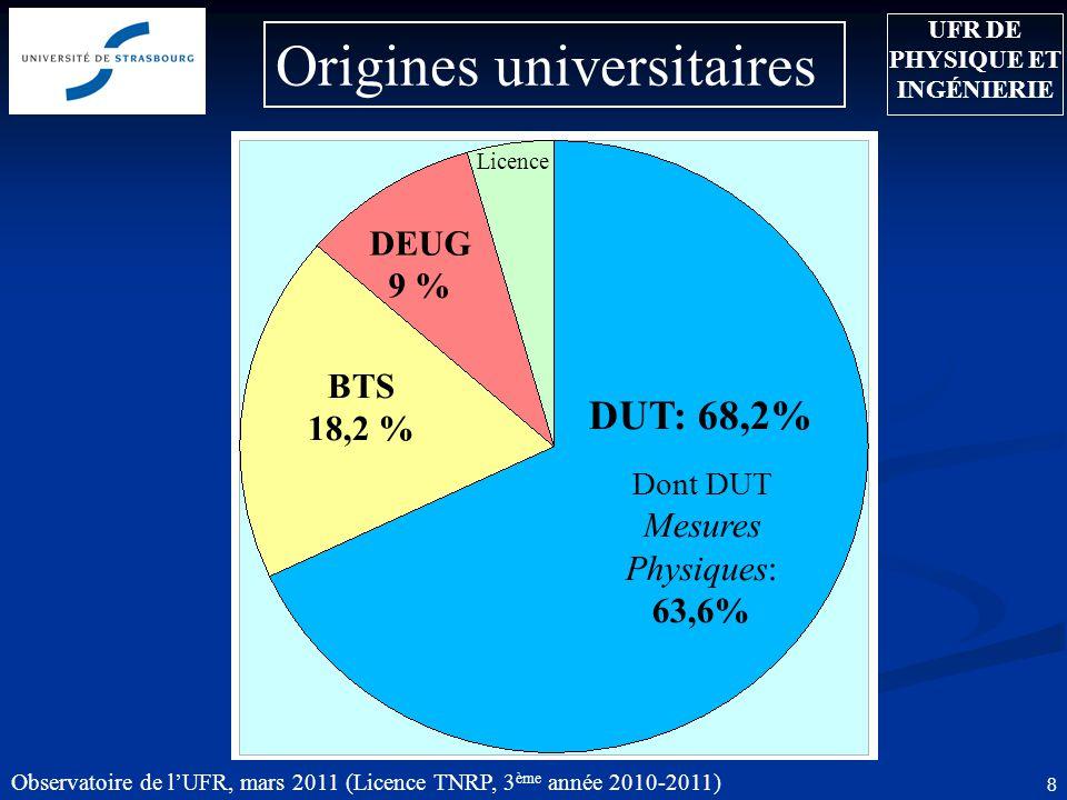 Observatoire de l'UFR, mars 2011 (Licence TNRP, 3 ème année 2010-2011) 8 Origines universitaires DUT: 68,2% Dont DUT Mesures Physiques: 63,6% BTS 18,2 % UFR DE PHYSIQUE ET INGÉNIERIE DEUG 9 % Licence