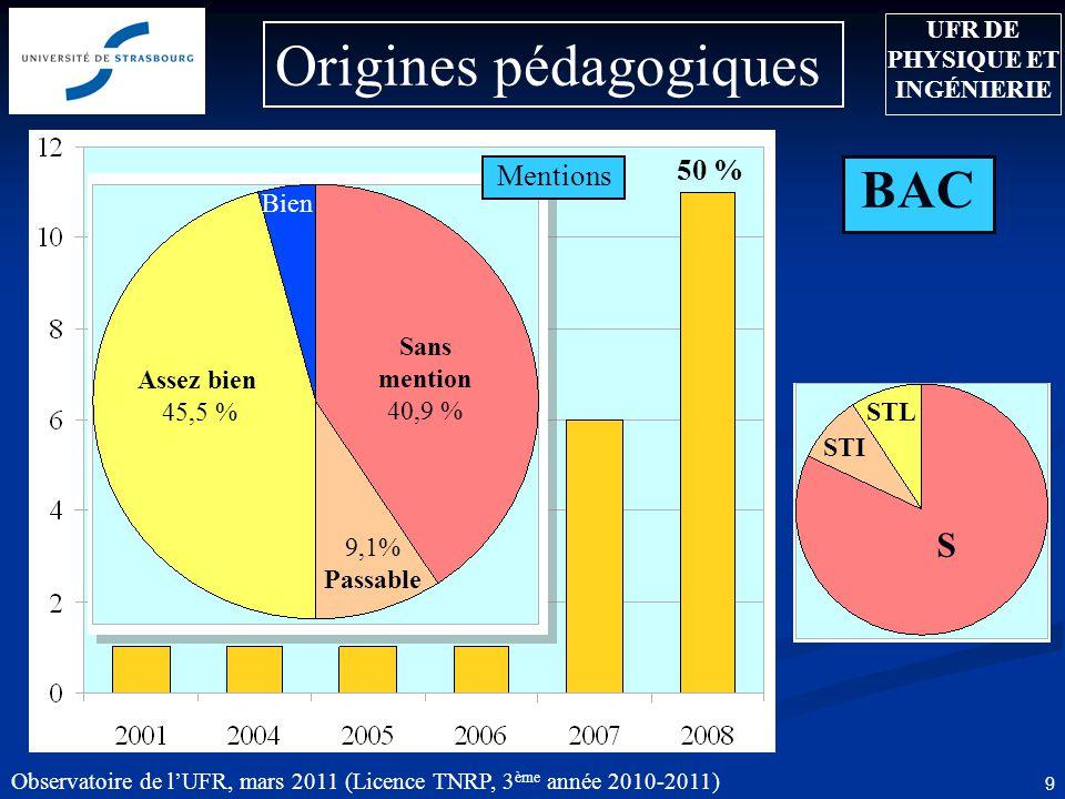 Observatoire de l'UFR, mars 2011 (Licence TNRP, 3 ème année 2010-2011) 9 Origines pédagogiques UFR DE PHYSIQUE ET INGÉNIERIE BAC Mentions Assez bien 45,5 % Sans mention 40,9 % 9,1% Passable Bien STI STL S 50 %
