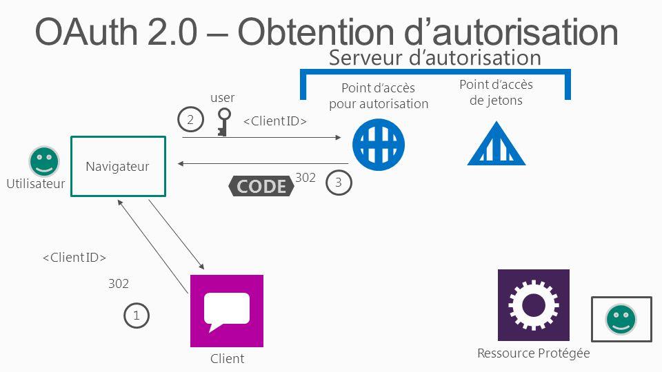 OAuth 2.0 – Obtention d'autorisation Ressource Protégée Client Serveur d'autorisation Point d'accès pour autorisation Point d'accès de jetons Navigateur CODE 3 302 1 2 user Utilisateur