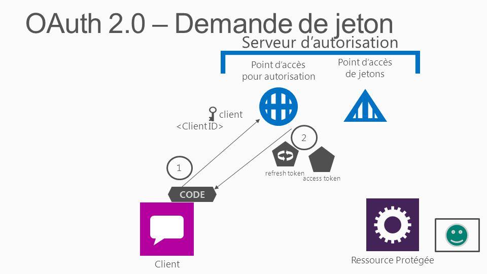OAuth 2.0 – Demande de jeton 2 access tokenrefresh token 1 client Ressource Protégée Client Serveur d'autorisation Point d'accès pour autorisation Point d'accès de jetons CODE