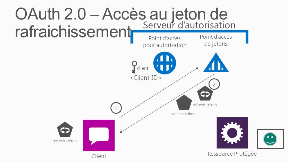 OAuth 2.0 – Accès au jeton de rafraichissement 2 access tokenrefresh token 1 client Ressource Protégée Client Serveur d'autorisation Point d'accès pour autorisation Point d'accès de jetons