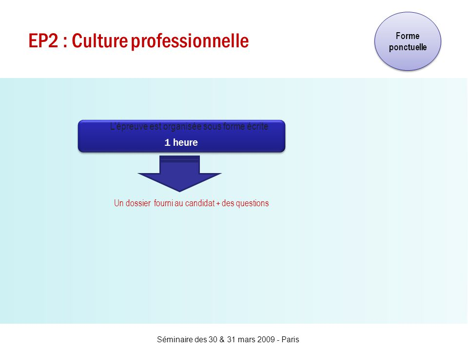 Séminaire des 30 & 31 mars 2009 - Paris EP2 : Culture professionnelle Un dossier fourni au candidat + des questions 1 heure 1 heure Forme ponctuelle L