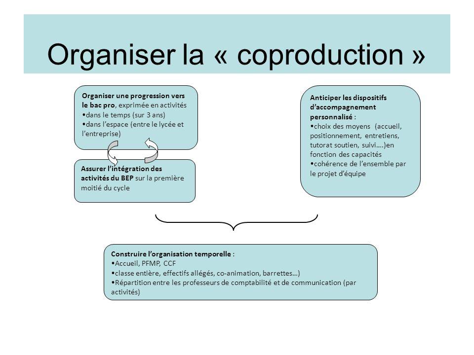 Organiser la « coproduction » Organiser une progression vers le bac pro, exprimée en activités •dans le temps (sur 3 ans) •dans l'espace (entre le lyc