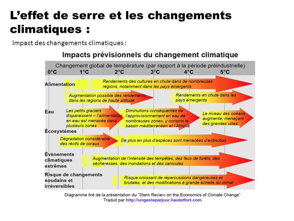 L'effet de serre et les changements climatiques : Impact des changements climatiques :