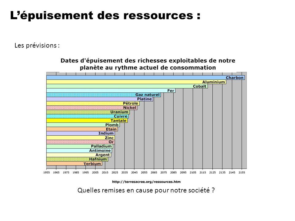 L'épuisement des ressources : Les prévisions : Quelles remises en cause pour notre société ?