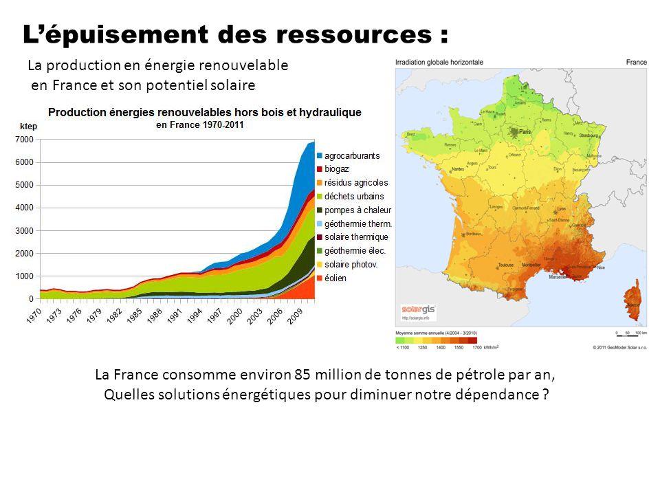 L'épuisement des ressources : La France consomme environ 85 million de tonnes de pétrole par an, Quelles solutions énergétiques pour diminuer notre dé