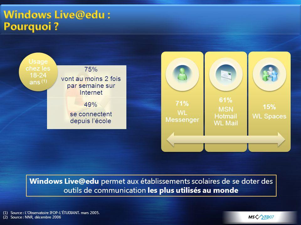Windows Live@edu permet aux établissements scolaires de se doter des outils de communication les plus utilisés au monde (1)Source : L Observatoire IFOP-L ÉTUDIANT.