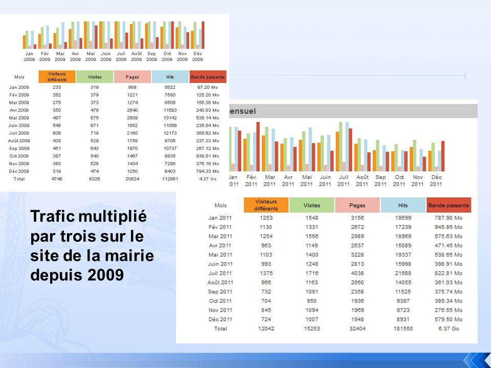 Trafic multiplié par trois sur le site de la mairie depuis 2009