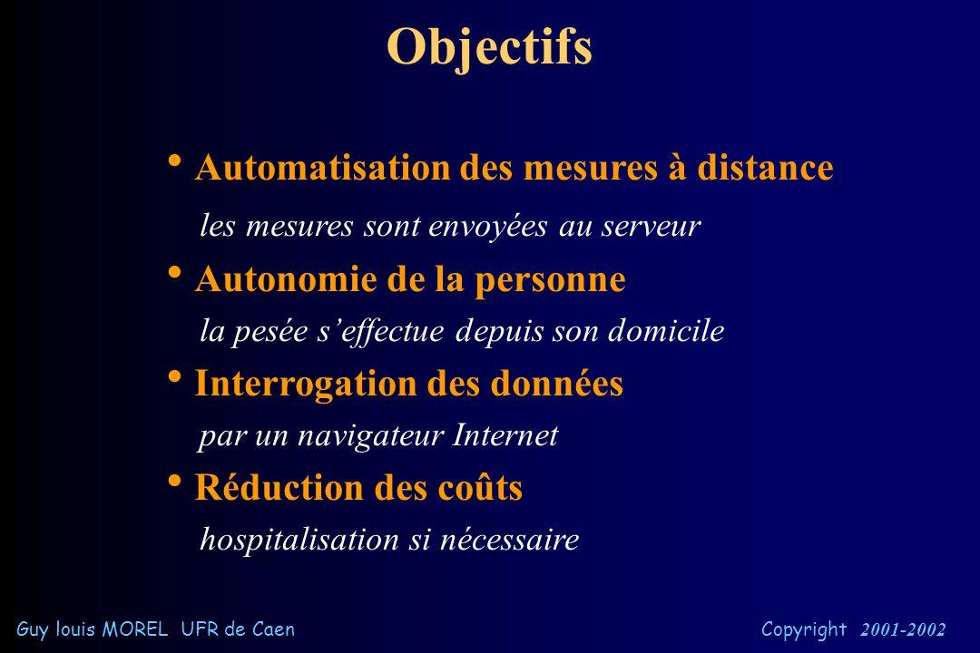 Architecture du projet Guy louis MOREL UFR de Caen Copyright 2001-2002